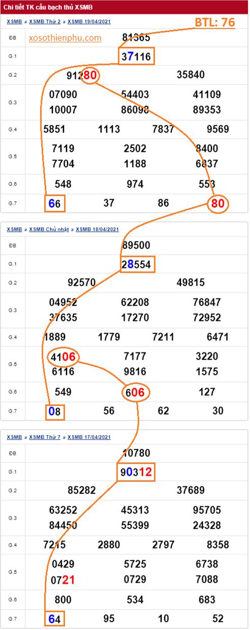 Thống kê bạch thủ lô miền Bắc 20/04/2021