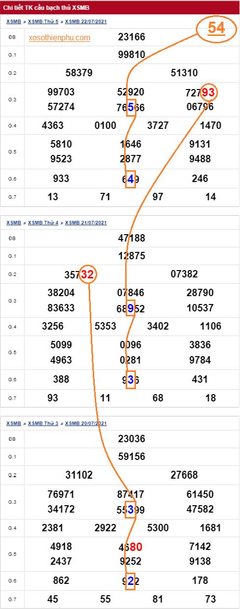 Thống kê bạch thủ lô miền Bắc 23/7/2021